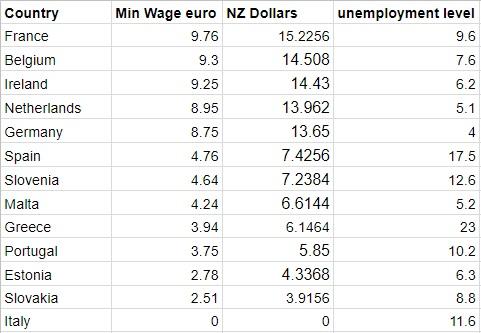 euro min wage